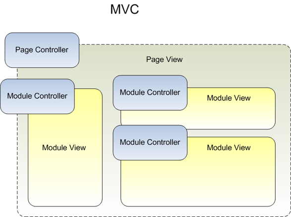 MVC with dispatchable modules