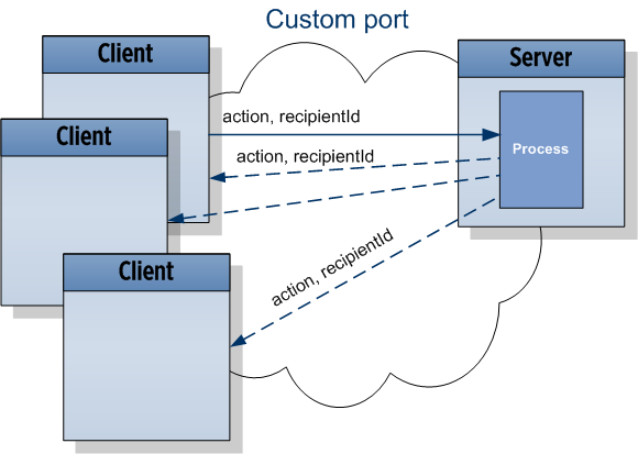 WebSocket API explanation