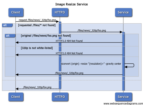 Image resize service sequence diagram