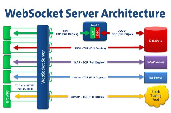 Persistent Full Duplex Client-Server Connection via Web Socket